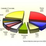 Top țări cu cele mai multe cauze la CEDO
